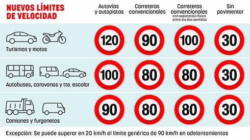 Límite de velocidad máxima en carreteras españolas